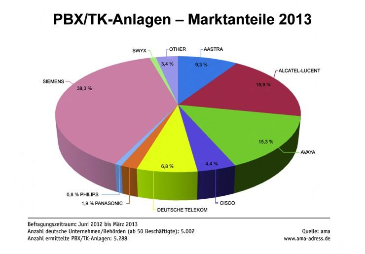 ama ITK-Marktanalyse