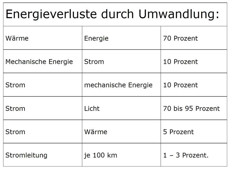 'Energiewende' - Kosten ohne Ende