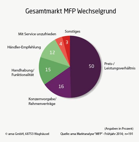 ama ITK-Marktanalyse Multifunktionsprinter 2014