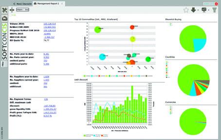 SoftconCIS bringt neue Dashboards für browserfähiges Einkaufscontrollingsystem