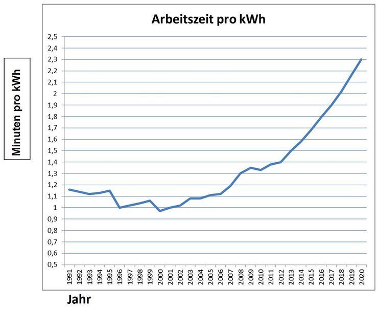 Strom - die universelle Energieversorgung