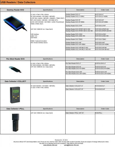USB Leser und Datenlogger
