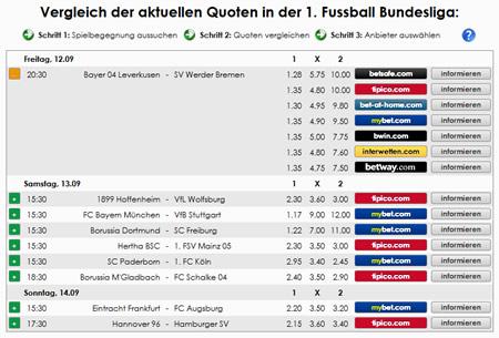 Fußball Bundesliga Quoten und Co. vergleichen