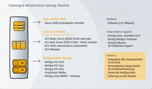 Der Weg zur modernen IT-Infrastruktur mit FlexPod