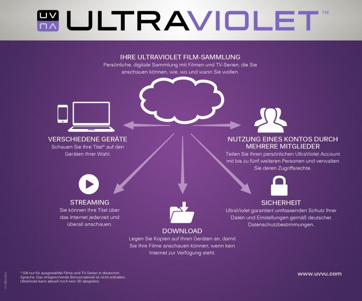 IFA 2014: UltraViolet startet durch