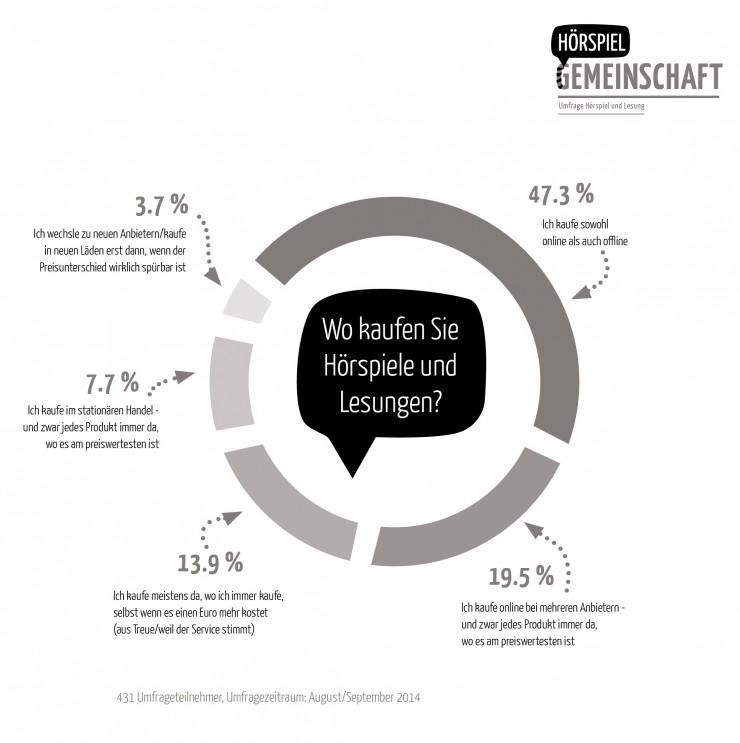 Umfrage: Krimi ist beliebtestes Hörbuch-Genre