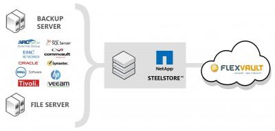 Nach der SteelStore Übernahme durch NetApp sichert das Nürnberger IT-Systemhaus teamix GmbH die volle Integration in die Backup as a Service Lösung FlexVault zu