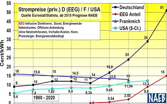 Strom wird 2015 noch teurer