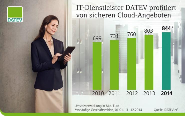 Vorläufige Geschäftszahlen 2014 der DATEV eG