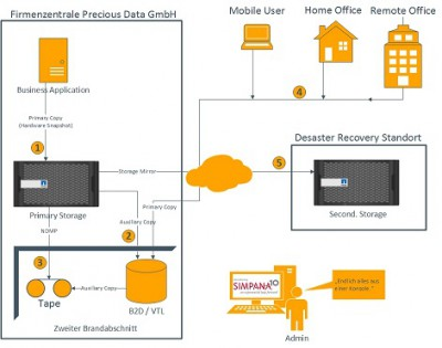 Der Weg zur effizienten und zeitsparenden Datensicherung mit CommVault Simpana®