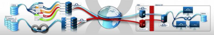 XcalibuR: Sicherer Datenaustausch zwischen Industrie und Handel