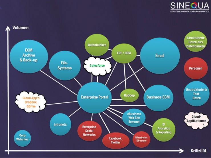 Sinequa auf der Big Data Konferenz in Paris