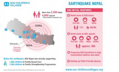 Nepalesische SOS-Jugendliche und Mütter leisten Nothilfe im Erdbebengebiet