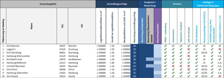 Die erfolgreichsten deutschen Logistik-Gewerbegebiete
