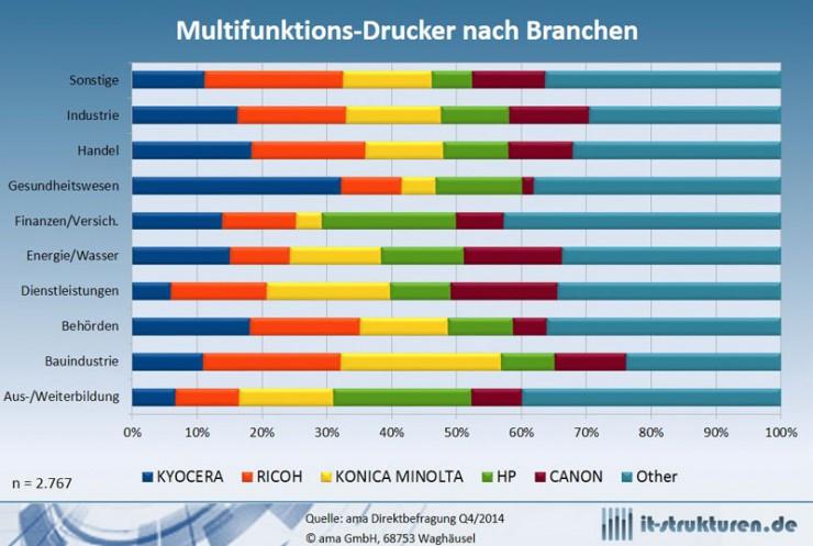 Anbieter von Multifunktionsprintern sollten branchenspezifische Lösungen forcieren