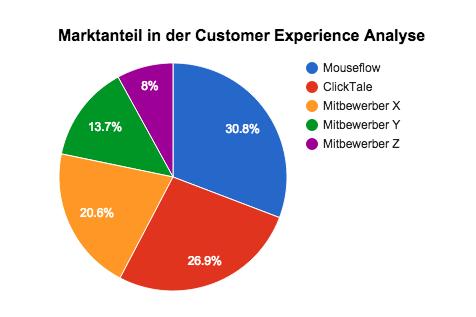 Mouseflow jetzt Marktführer für Customer Experience Analytics