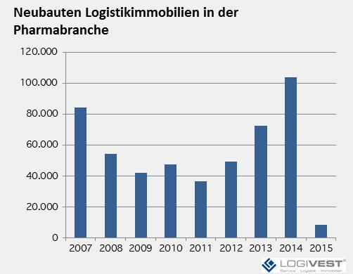 Spitzenwert im Logistik-Neubau für Pharma-Distribution