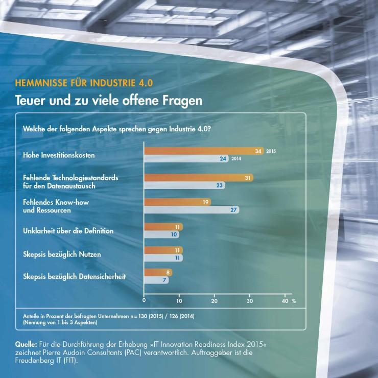 Industrie 4.0: Deutschland hinkt Vision hinterher