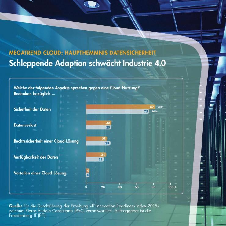 Mittelstand: Sicherheitsbedürfnis vernebelt Sicht auf Cloud-Potenzial