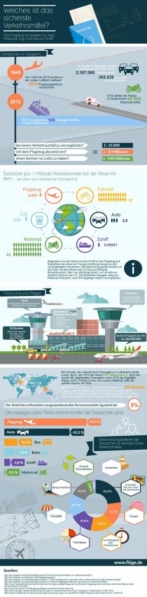 Flüge.de präsentiert Infografik zum Thema