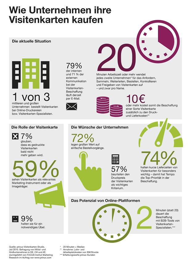 20 Minuten für eine Visitenkartenbestellung: Firmen verschwenden Zeit mit Kleinkram