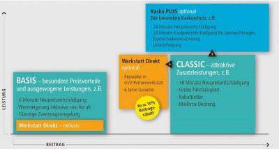 Kfz-Versicherungen von GVV-Privat: Laut Finanztest ausgezeichnet und günstig