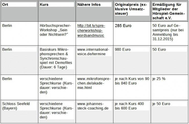 Professionelle Sprecher-Workshops: Vier Anbieter mit Preisnachlass in Berlin und Bayern