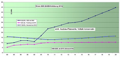 NAEB-Analyse: Stromkosten steigen weiter