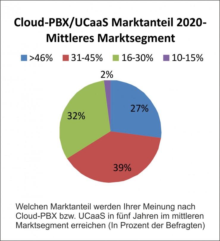 Marktdurchdringung von Cloud-Unified-Communications wird sich bis 2020 versechsfachen