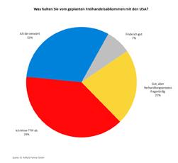 Umfrage: TTIP - Großteil der Führungskräfte sieht Freihandelsabkommen kritisch
