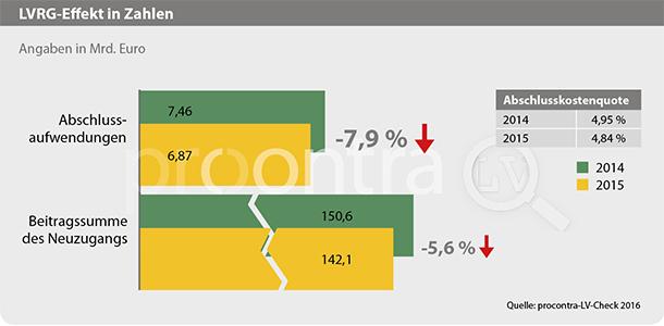 LVRG zeigt Wirkung - Abschlusskosten der Lebensversicherer sinken