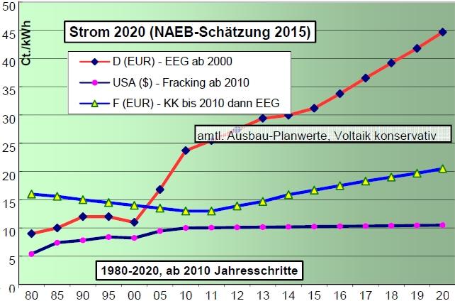 Energiewende - Kosten ohne Ende