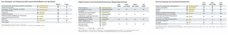 D21-Digital-Index 2016: Unternehmen müssen zur Digitalisierung der Deutschen beitragen