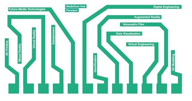 MediaTech Hub Potsdam zeigt Zukunfts-Medientechnologien beim d.confestival