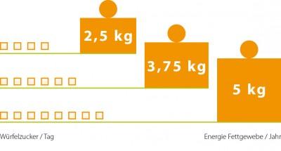 Weltadipositastag : Gewicht verlieren- Süßstoffe können den Einstieg ins Abnehmen erleichtern