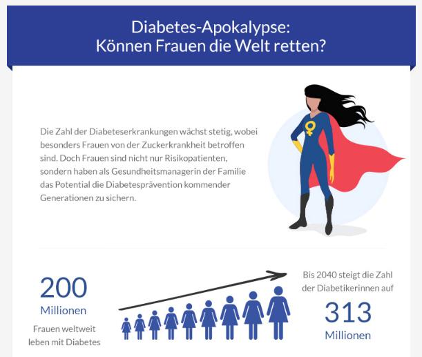 Weltdiabetestag 2017: Risikopatientin Frau