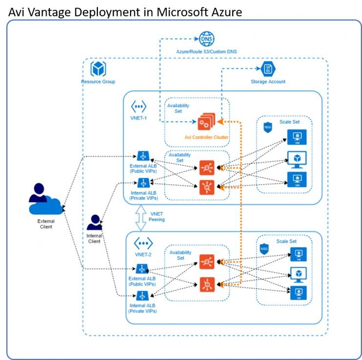 Avi Networks unterstützt Microsoft Azure
