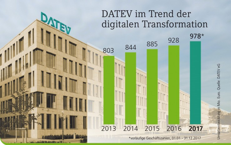 DATEV im Trend der digitalen Transformation