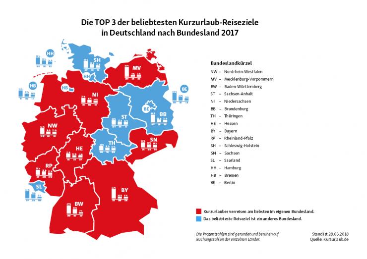 Kurzreisen im Inland - Wo die Deutschen 2017 am liebsten ihren Kurzurlaub verbrachten