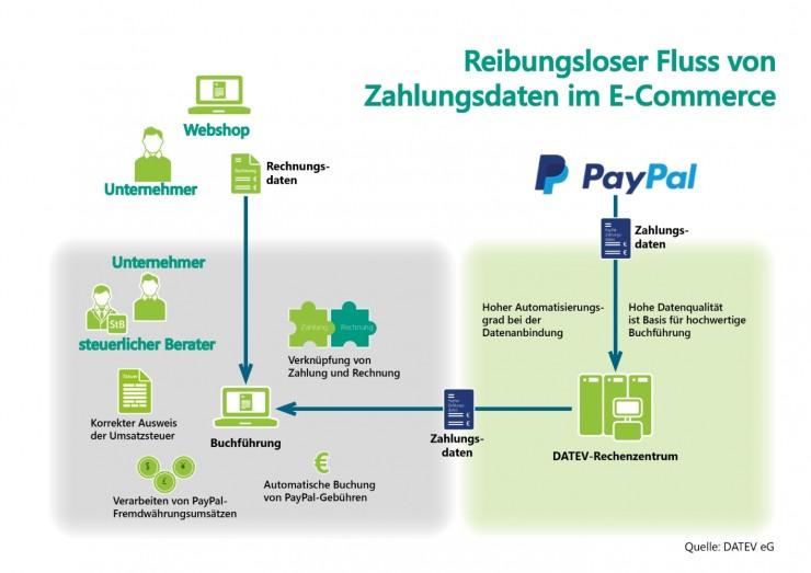 PayPal und DATEV optimieren Zahlungsdaten für die Buchführung