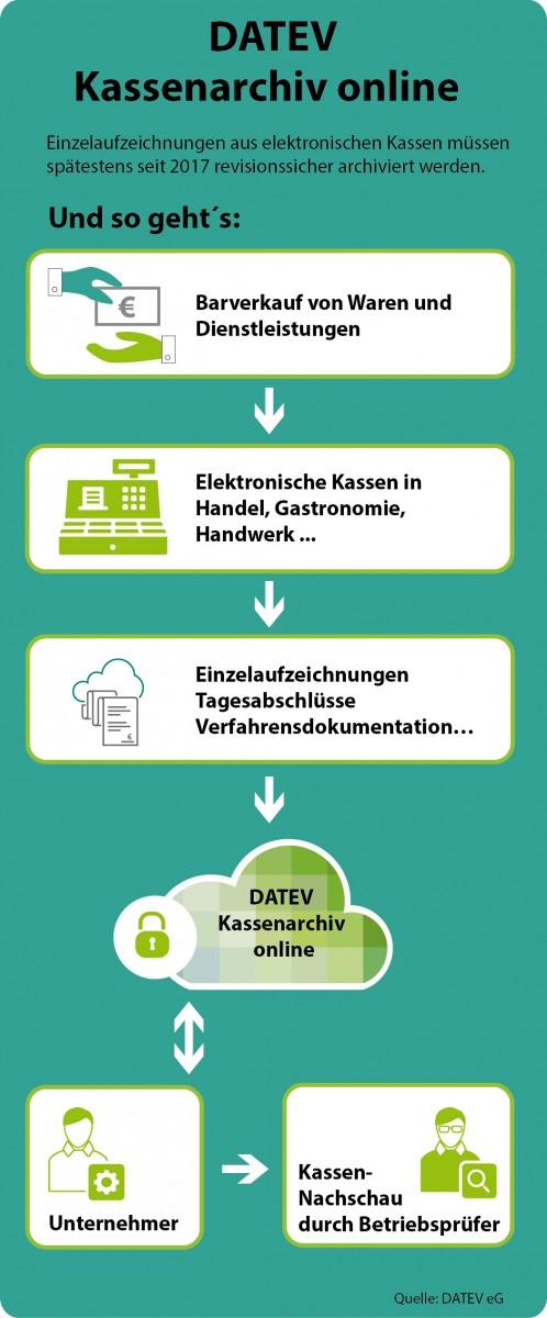 Grünes Licht für DATEV Kassenarchiv online