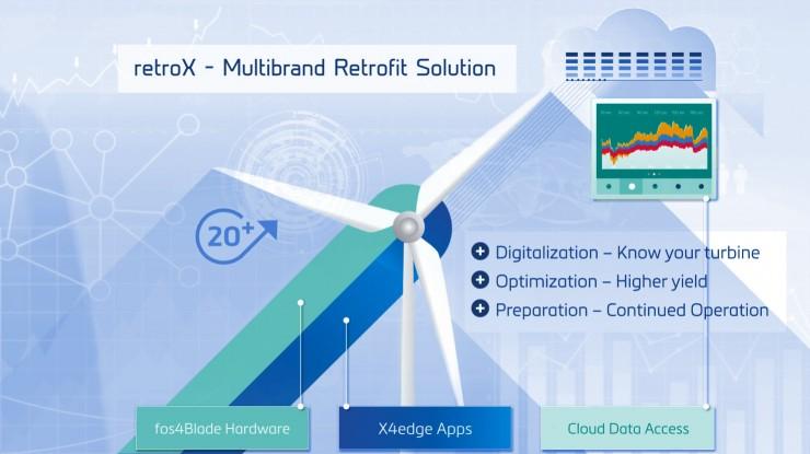 retroX  Digital Backbone for Existing Turbines