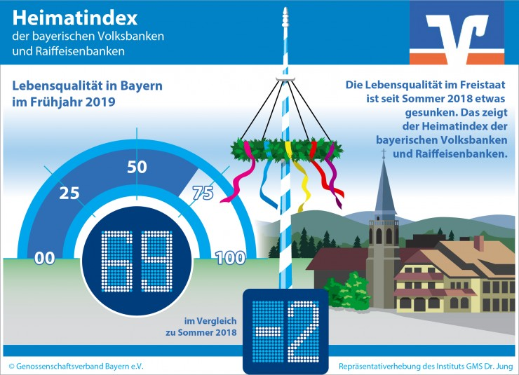 Heimatindex: In Bayern nimmt die Zufriedenheit mit der Lebensqualität ab