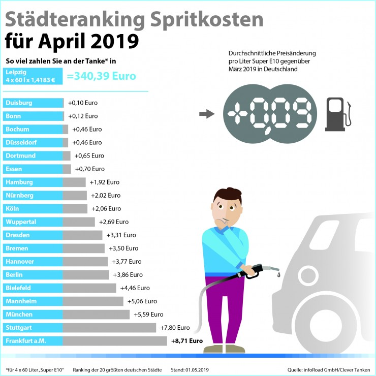 Preisrallye an den Zapfsäulen: April ist neuer teuerster Tankmonat 2019
