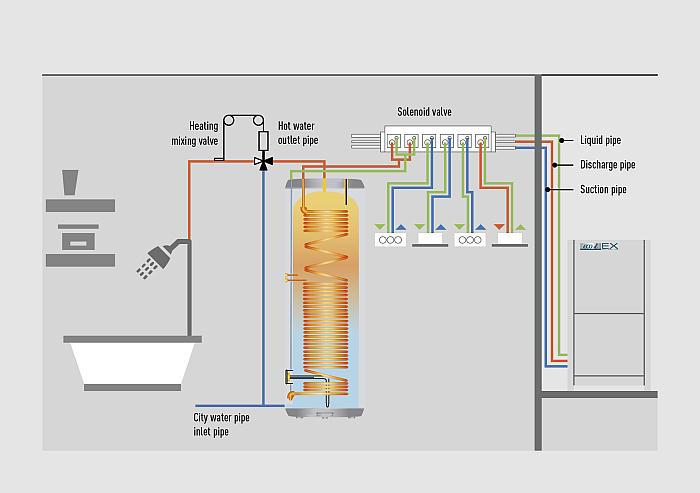 Panasonic: Hochtemperatur Warmwasserspeicher mit Energieeffizienzklasse A+