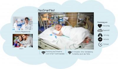 Kabellose Überwachung von Säuglingen: Kluba Medical entwickelt mit Partnern Lagerungs- und Monitoring-System