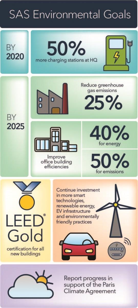 SAS for Future: Mehr Engagement für Klimaschutz und Nachhaltigkeit