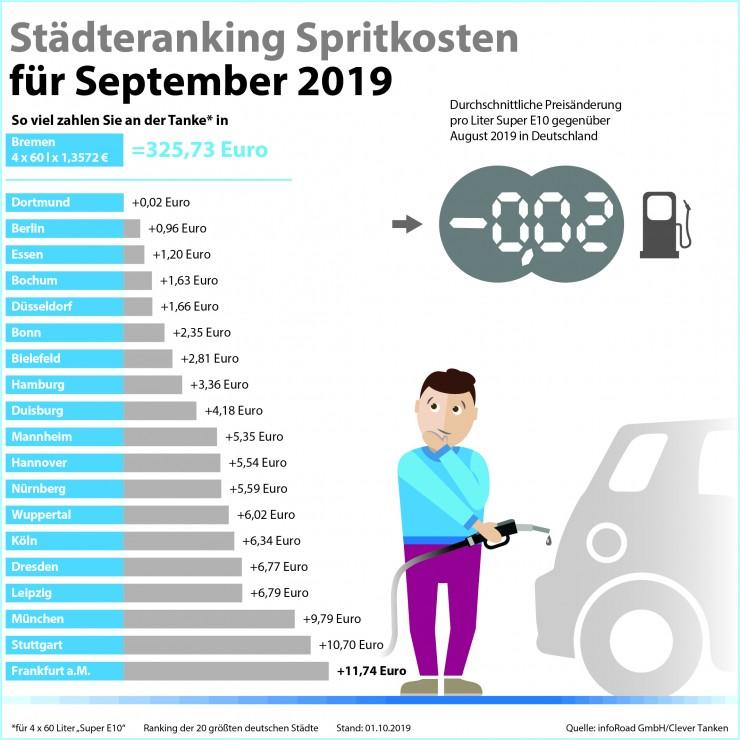 Benzinpreise im September: Rutschpartie an den Zapfsäulen geht in die vierte Runde