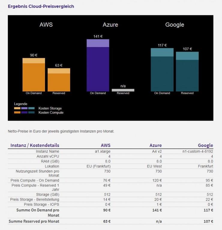 Was kosten AWS, Google, Azure? Neuer Online-Kostenrechner liefert konkrete Preisvergleiche für die Cloud