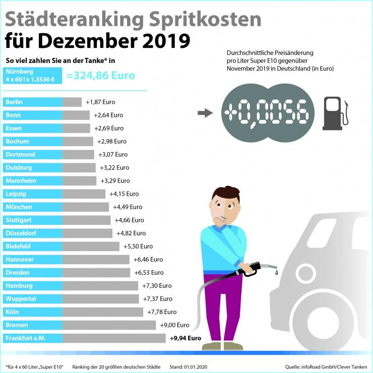 Spritkosten im Dezember 2019: Benzin- und Dieselpreise ziehen zum Jahresende an